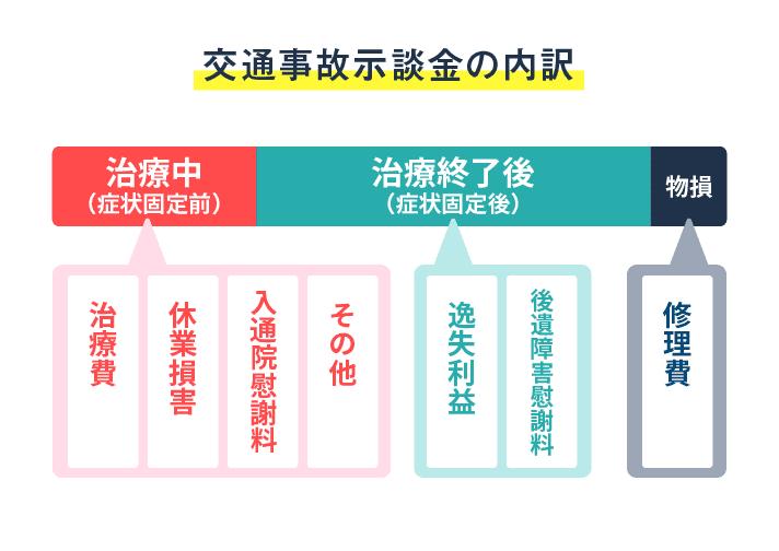 交通事故示談金の内訳